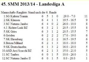 Landesliga A