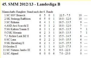 Landesliga B